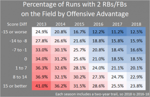 Run Defense by Number of Backs 2018